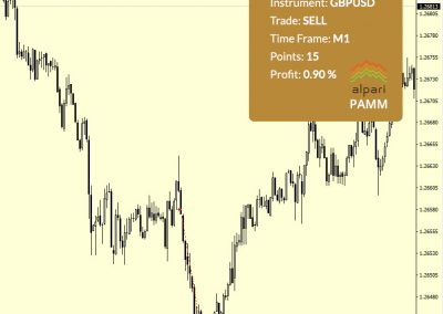 GBPUSD Sell +15 p.