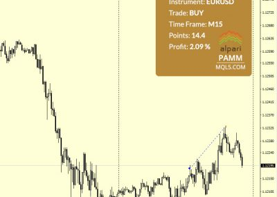 EURUSD Buy +14.4 p.