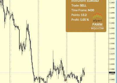 EURUSD Sell +13.2 p.