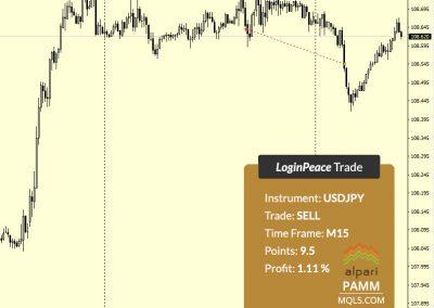 USDJPY Sell +9.5 p.