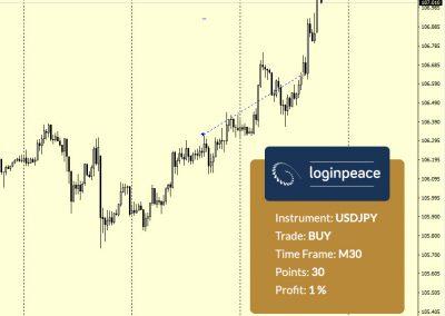 USDJPY Buy +30 p.