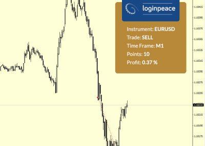 EURUSD Sell +10 p.