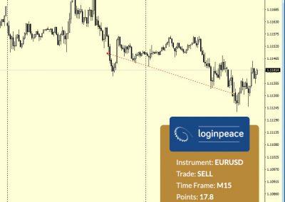 EURUSD Sell +17.8 p.