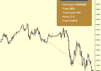 EURUSD Sell +7.3 p.