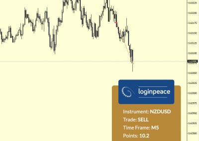 NZDUSD Sell +10.2 p.