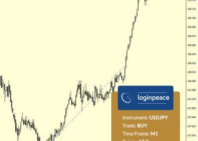 USDJPY Buy +13.7 p.
