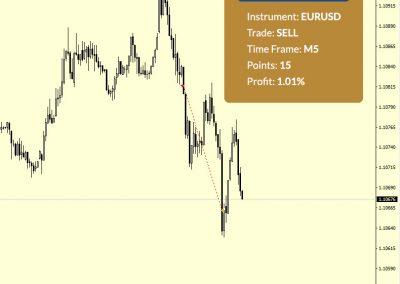 EURUSD Sell +15 p.