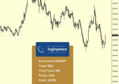 USDJPY Sell +14.6 p.