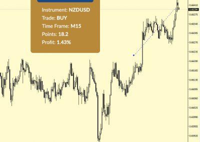 NZDUSD Buy +18.2 p.