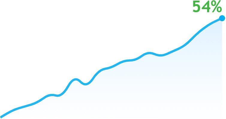 LoginPeace Trend Chart MQL5.com
